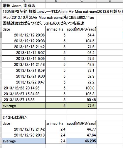131222無線LANの速度-増田jcom